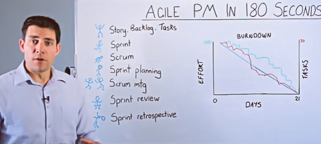 7 Pros and Cons of Agile Methodology