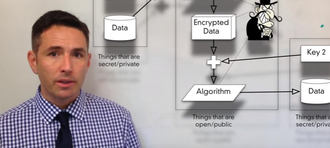 Pros and Cons of Asymmetric Encryption